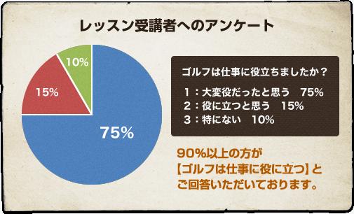 レッスン受講者へのアンケート 90%以上の方が【ゴルフは仕事に役に立つ】とご回答いただいております。